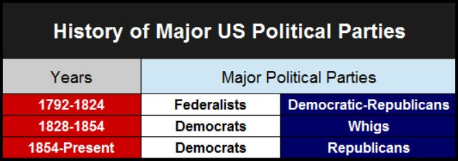 Major United States Political Parties